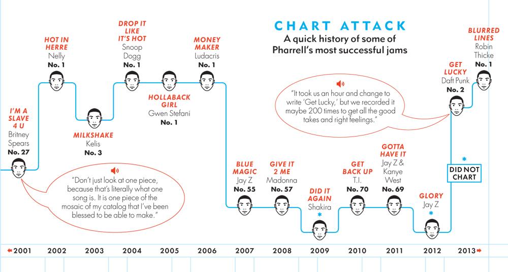 chart-attack-pharrell-williams-success.jpg